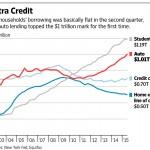 USA diminuiscono mutui casa aumentano prestiti auto