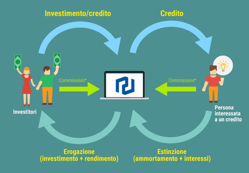 Re-Lender - le piattaforme di Crowdfunding - Crowdlending